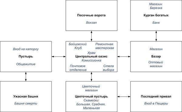 Схема переходов Санда.