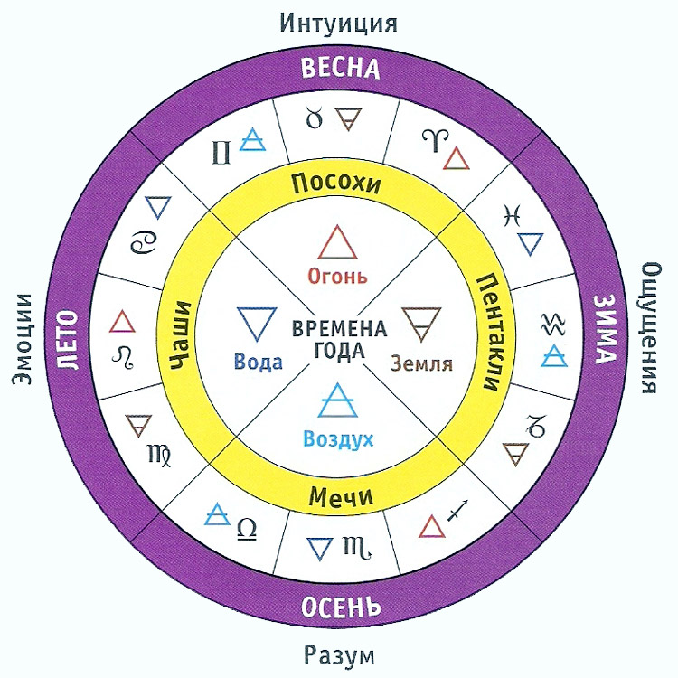b стихии и /b знаки зодиака.  Комментарии.